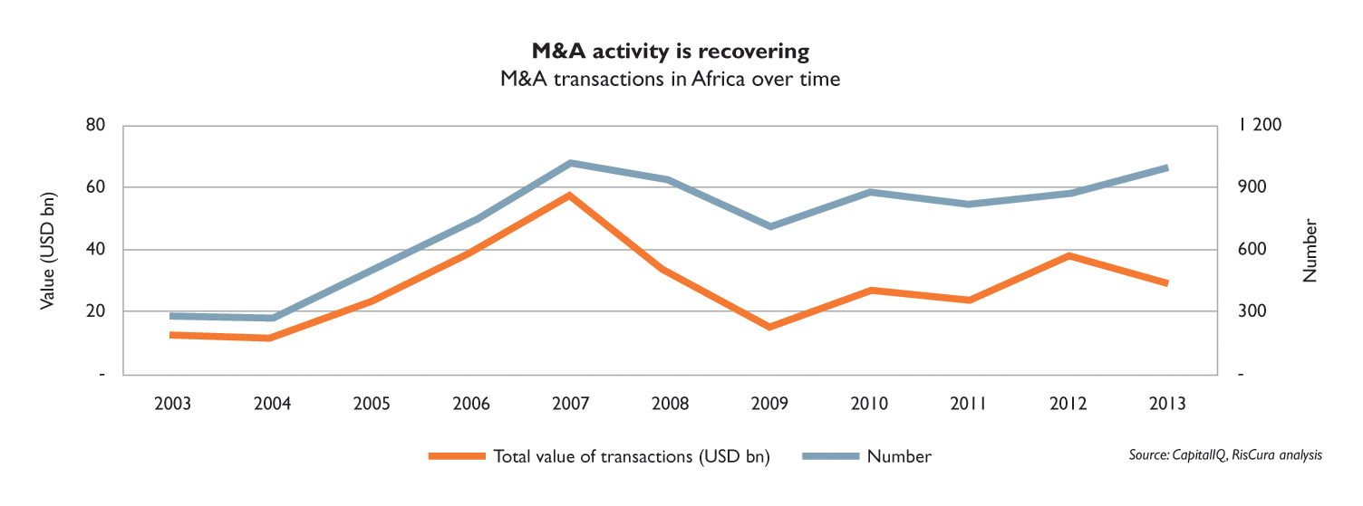 M&A Activity in Africa recovering