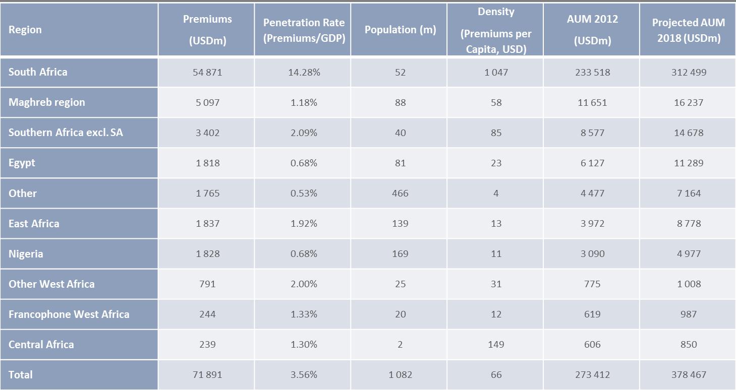 Insurance AUM per Region