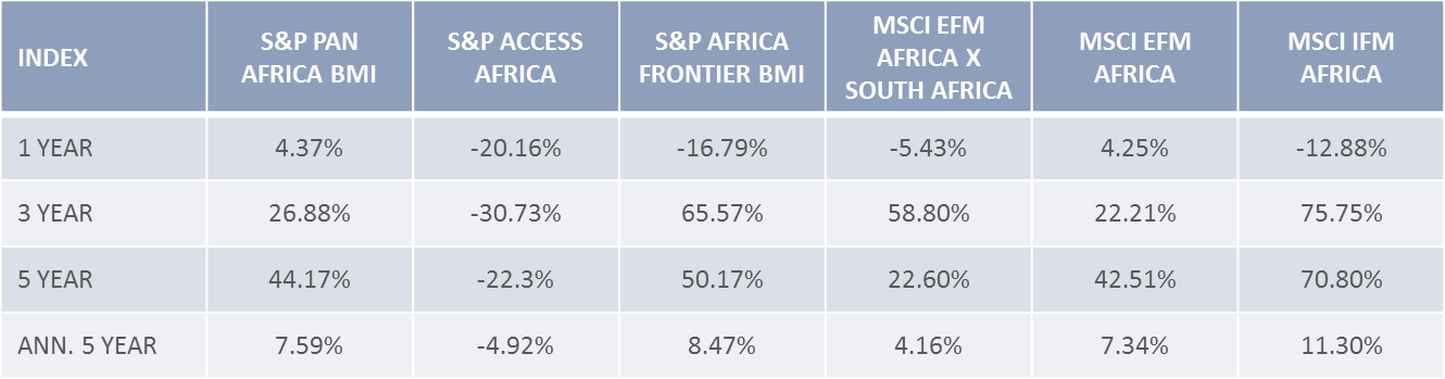 Africa's Listed Markets Investability according to Variety of Return Characteristics of Africa Indices