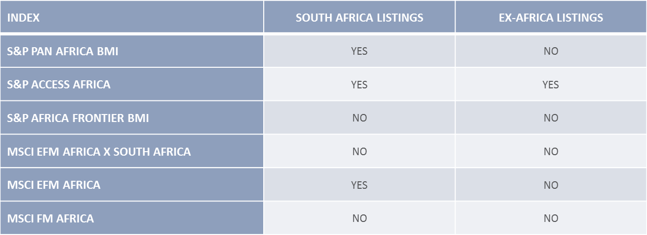 Africa's Listed Markets Investability