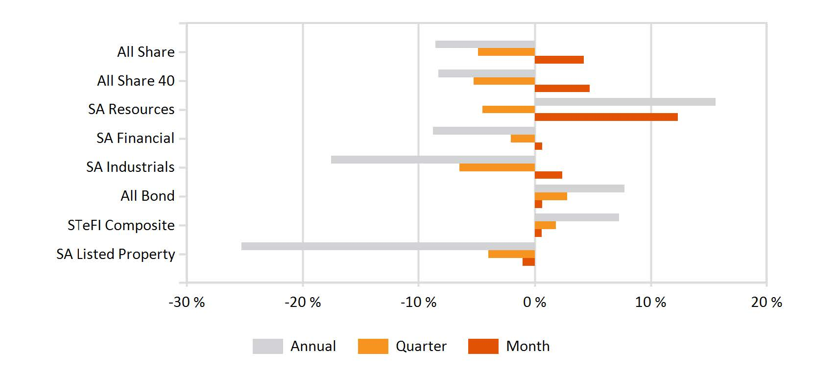 Local Market Indices Performance - Returns of the FTSEJSE sectors and indices (002)