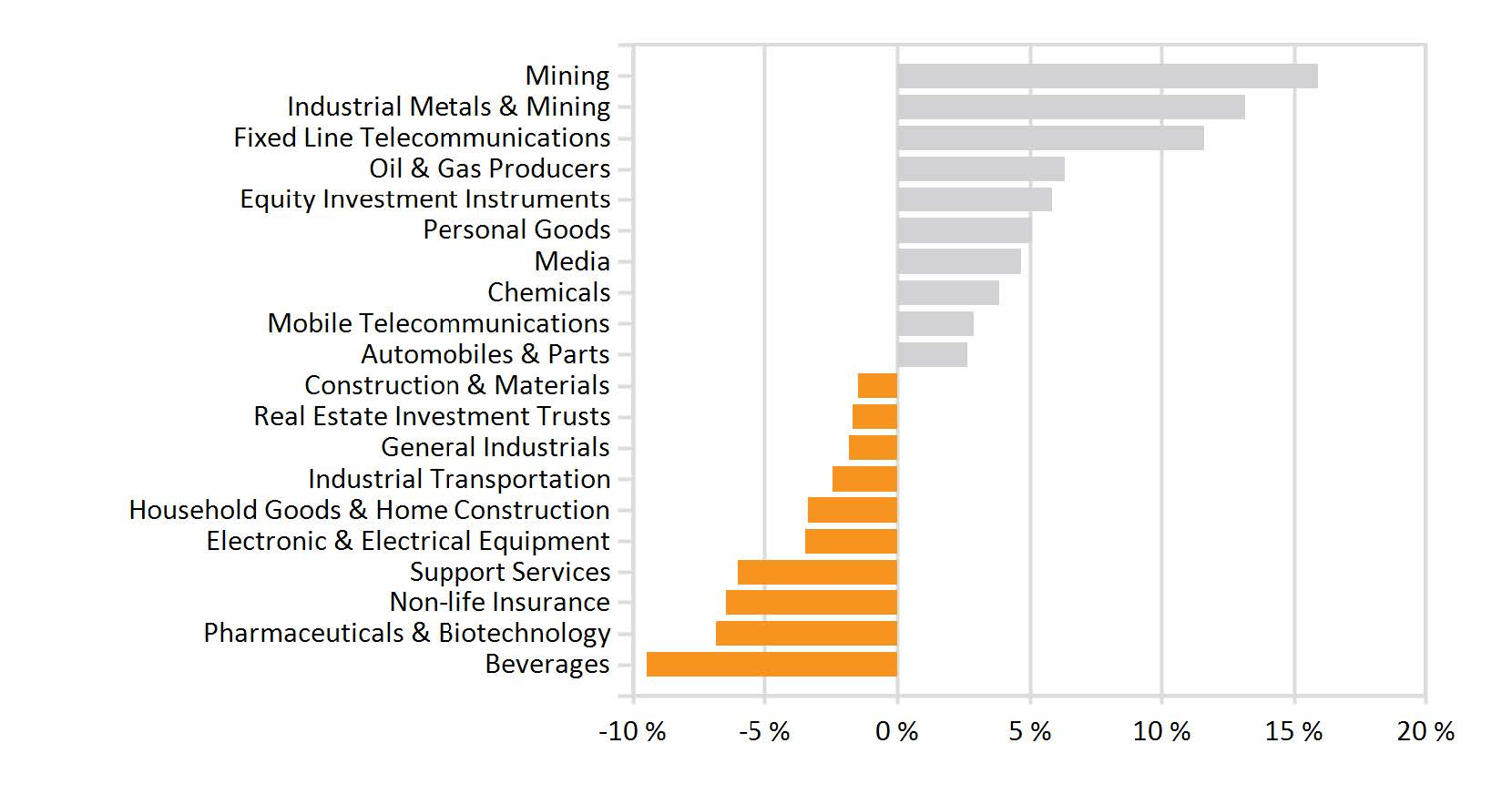 Monthly industry performance (002)