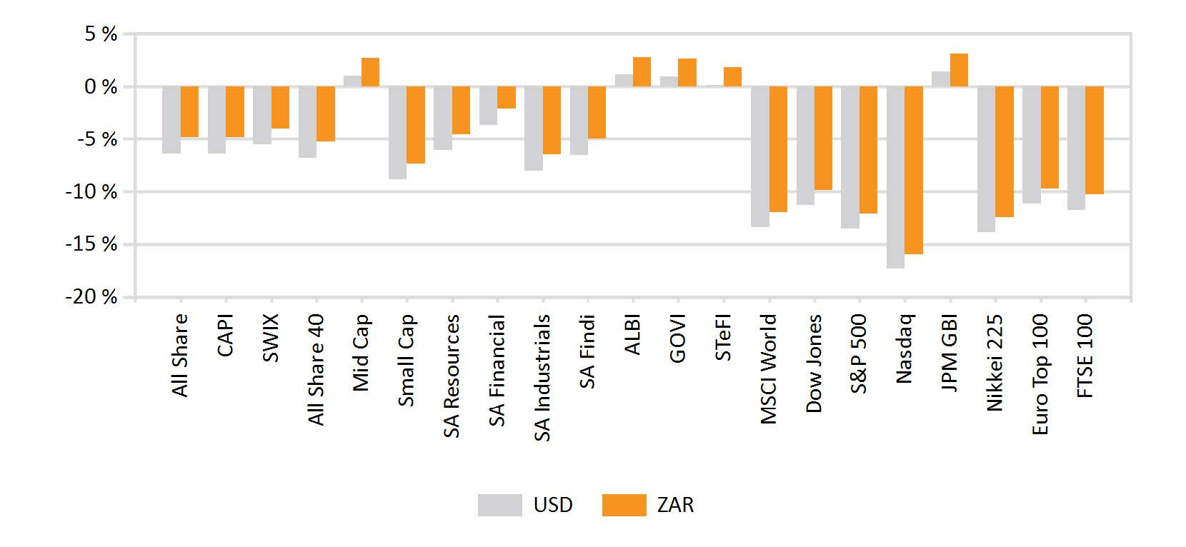 World Market Indices Performance- Monthly return of major indices (002)