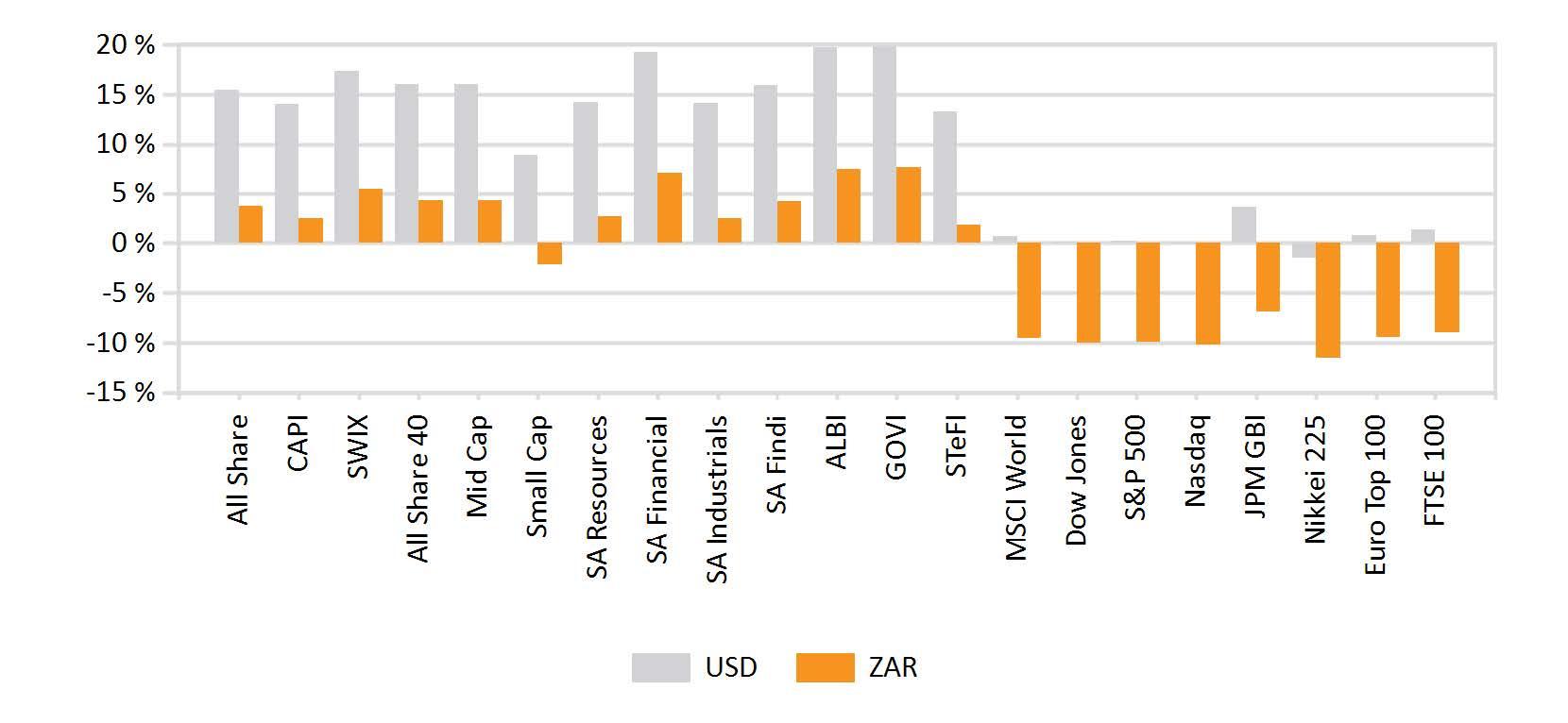 Quarterly return of major indices